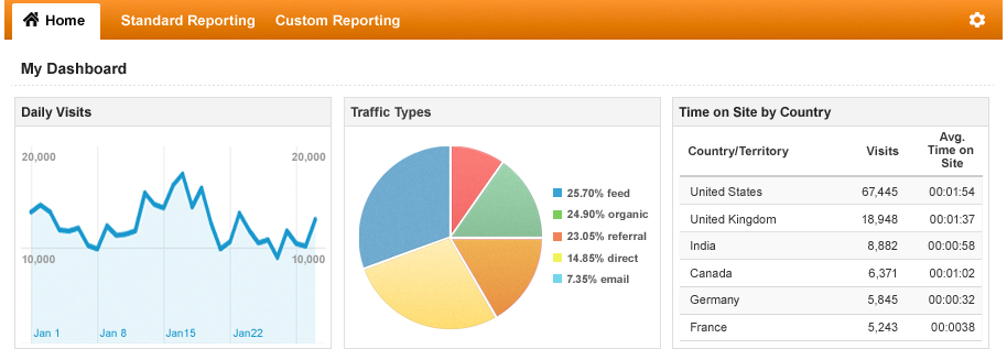 How do I create a kick ass system to drive tons of traffic to my blog?